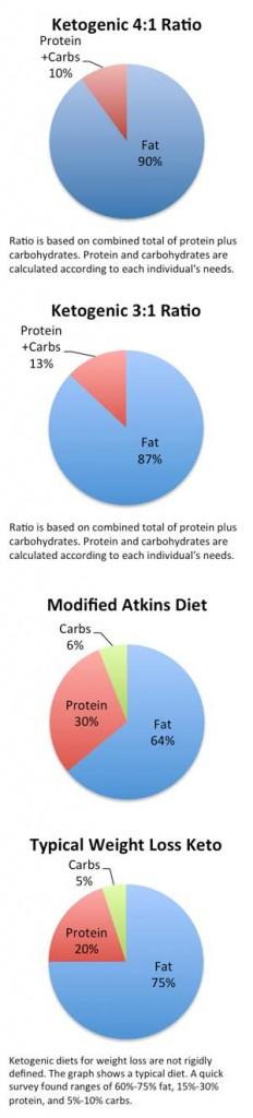 ketogenic diet percentages